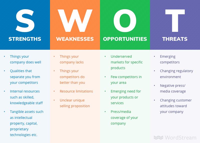 SWOT Analizi Nedir? - Startup Nedir