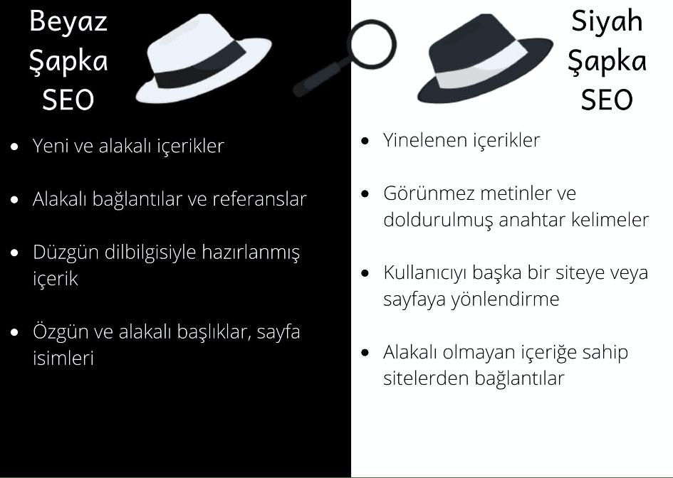 beyazsapka - Beyaz Şapka SEO ve Siyah Şapka SEO Nedir?